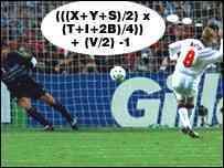 La fórmula para el penalty perfecto