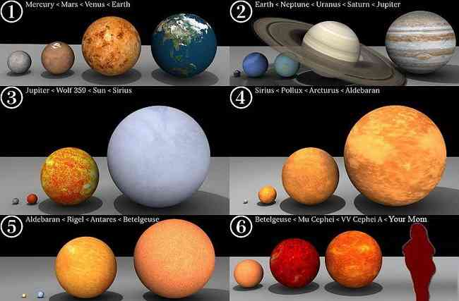 the size of planets