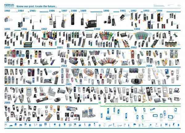 Nokia toda una historia e1315822082158